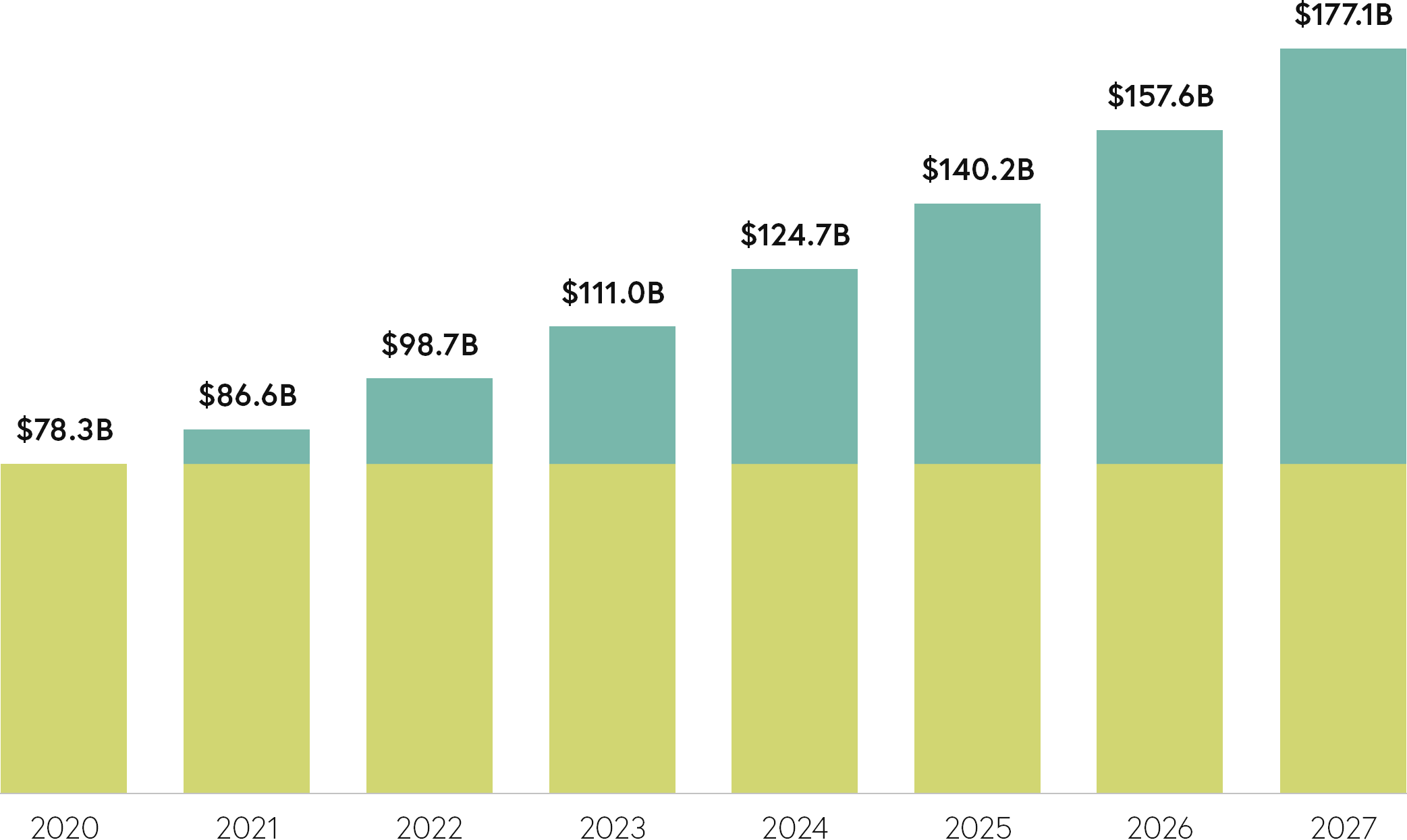 Bar chart representing online furniture sales growth