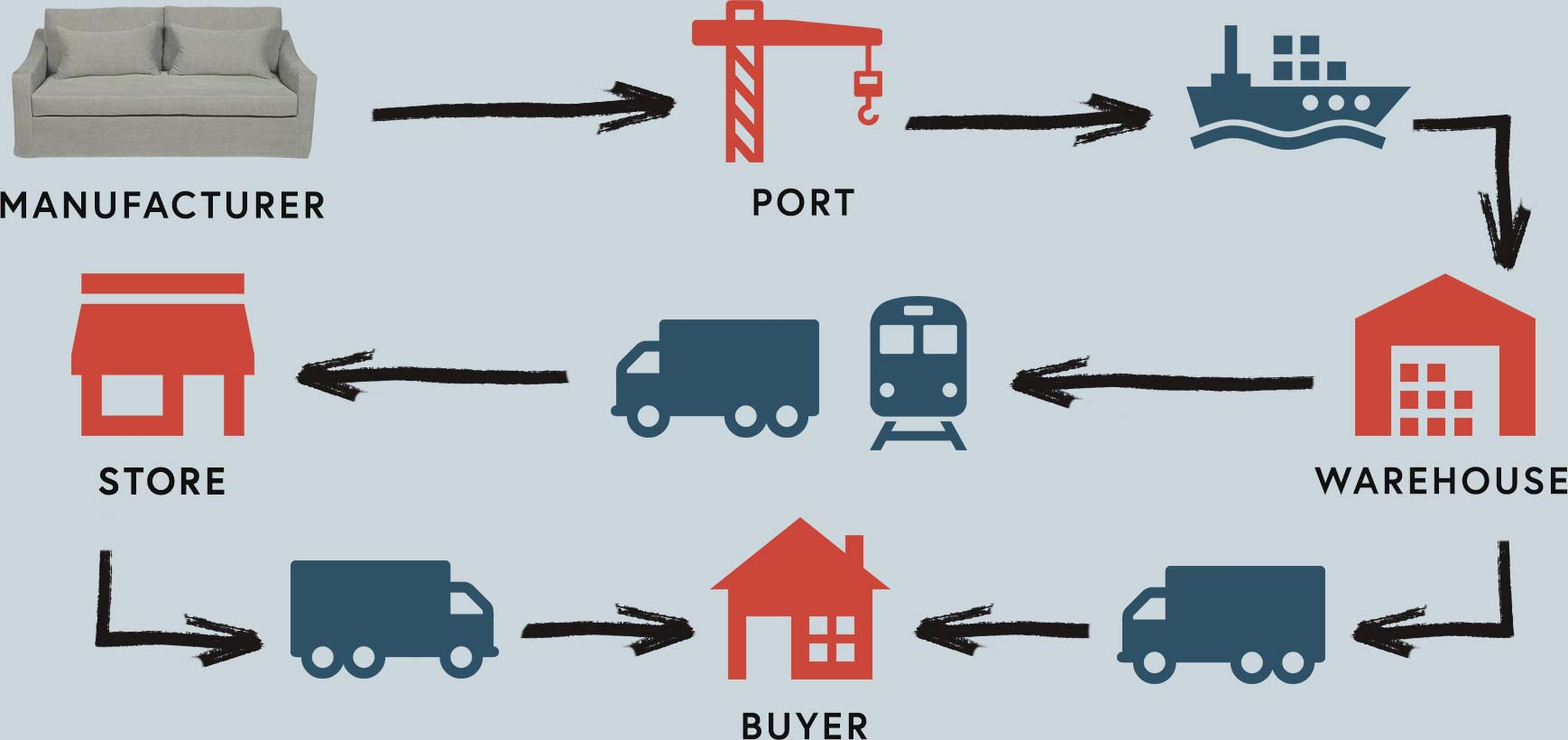 Visual representation of a distribution flow from manufacturer to buyer using icons and arrows