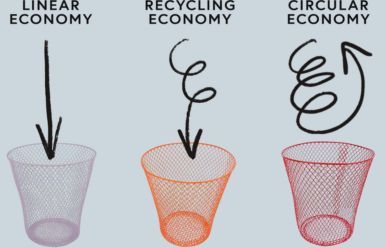 Three colored waste paper baskets visual explaning the benefits of the circular economy